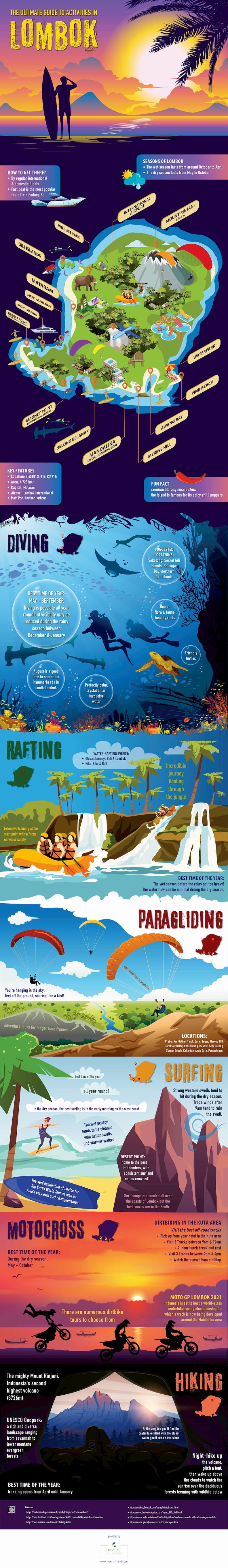 island of lombok infographic